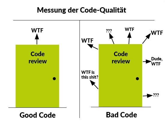 Clean Code - Saubere Programmierung